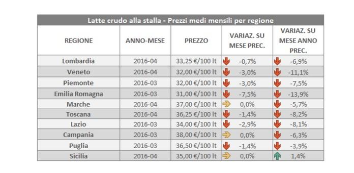 Latte crudo alla stalla - prezzi medi mensili per regione (fonte Ismea)