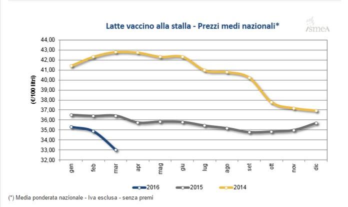 Latte crudo alla stalla, grafico oscillazione prezzi medi dal sito Ismea (Istituto di servizi per il mercato agricolo alimentare, ente pubblico vigilato dal Mipaaf)