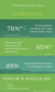 I numeri del meracto biologico in Italia